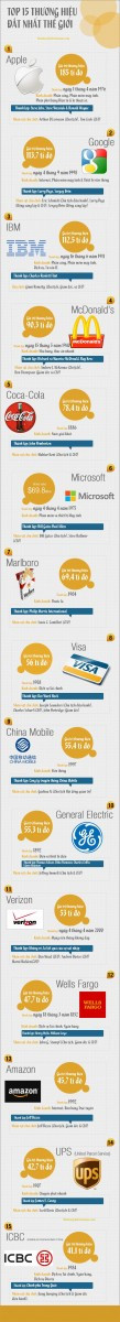 infographic-top-15-thuong-hieu-dat-nhat-the-gioi