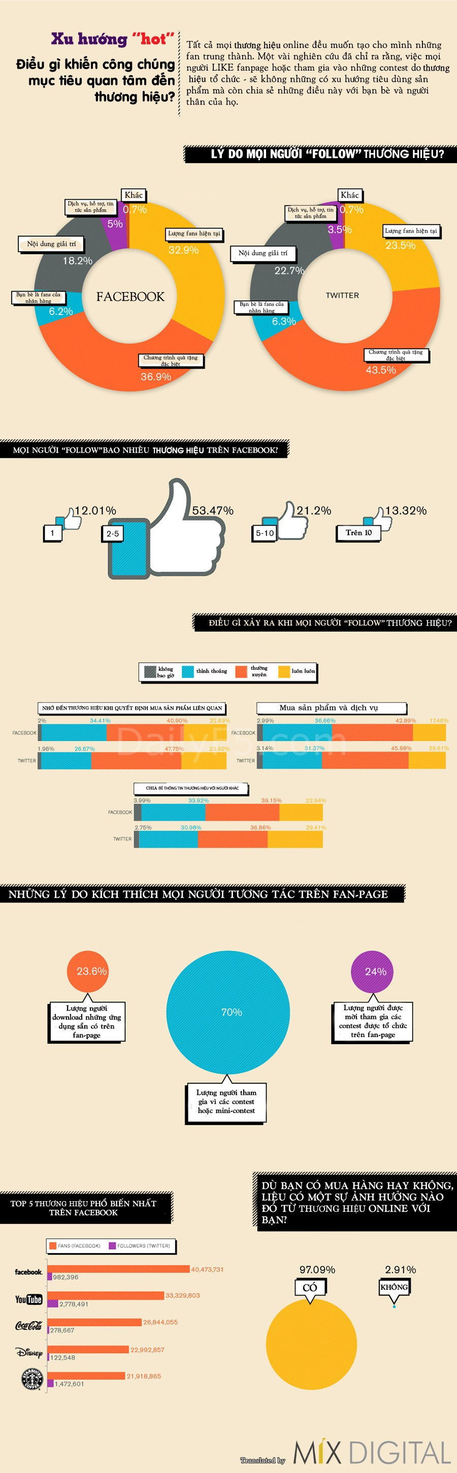 why-people-follow-brands-social-media-infographic2