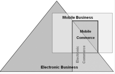 m-commerce-la-gi-mobile-electronic-commerce-thuong-mai-di-dong-8K3zsE