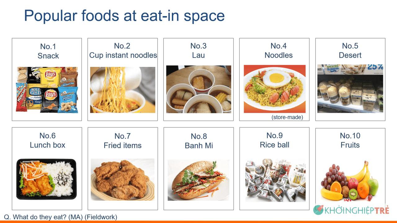 Hành vi ăn uống của người dùng Việt Nam tại các cửa hàng tiện lợi như thế nào?